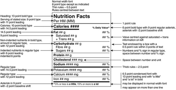 Nutrition Facts Label requirements