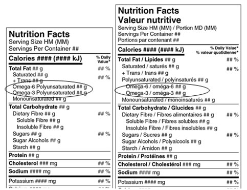 how fatty acids are lined up on the nutrition facts table